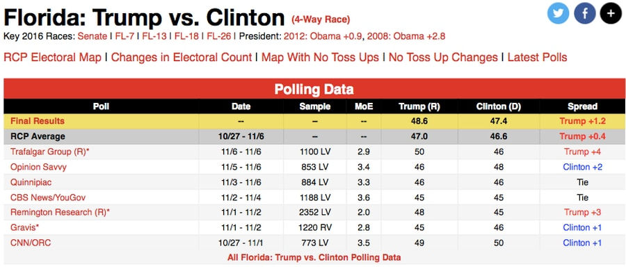 Trust the Florida polls? Look at their accuracy in prior Florida ...