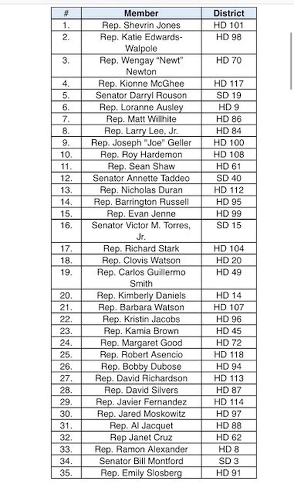 The list of 35 total Democrats from the Florida Legislature who are forcing a poll for an education special session. (Provided by Rep. Shevrin Jones)