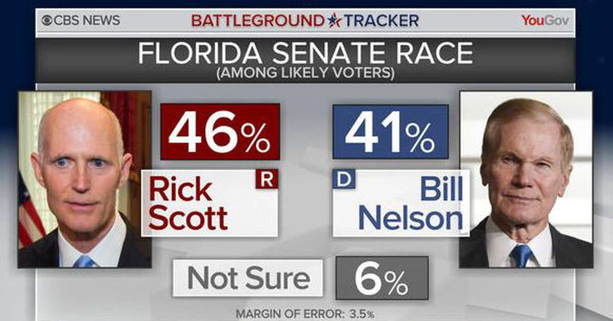 CBS News poll: Rick Scott leads Bill Nelson 46-41 among likely voters